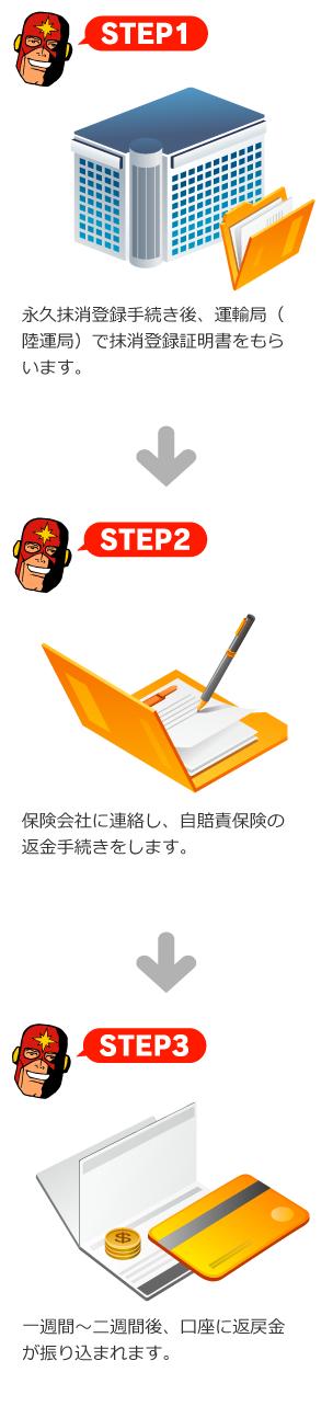 STEP1 軽自動車協会で一時抹消登録証明書をもらいます。 STEP2 保険会社に連絡し、自賠責保険の返金手続きをします。 STEP3 一週間〜二週間後、口座に返戻金が振り込まれます。